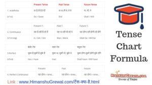 टेंस क्या है - What is Tense in Hindi