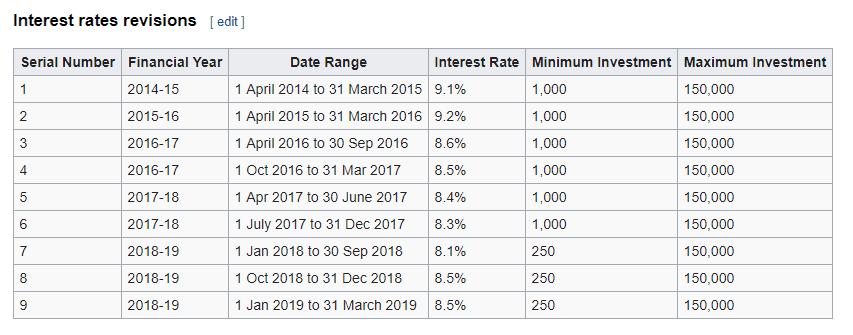 Sukanya Samriddhi Yojana Interest Rate in Hindi